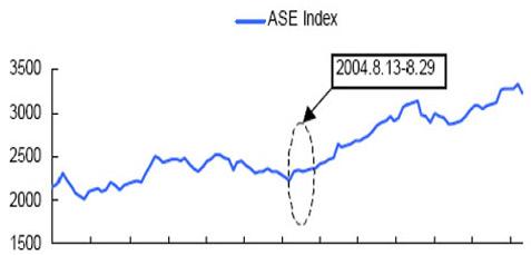 2004年第28届希腊雅典奥运会前后的股市走势