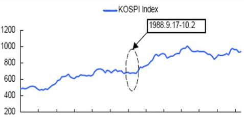 1988年第24届韩国汉城奥运会前后的股市走势