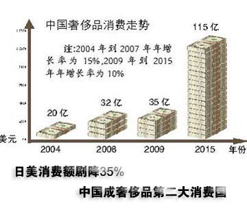 全球奢侈品寻求中国庇护