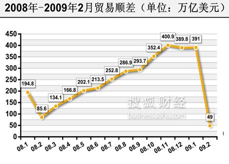 2008,经济数据