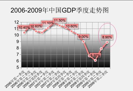 2009年11月宏观经济数据解读