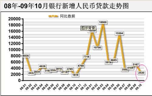 2009年10月宏观经济数据解读-搜狐财经