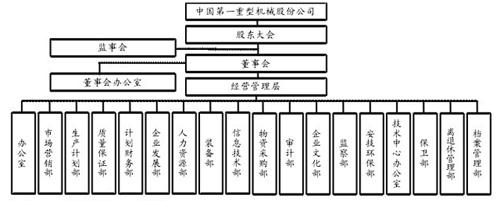 上市公司的组织结构