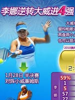 李娜,李娜进八强,澳网,2010年澳网,澳大利亚网球公开赛