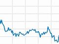 丰田汽车股价上周下跌17%