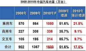 2010年预计增速17%