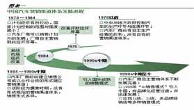 2009-2010中国乘用车经销商发展报告