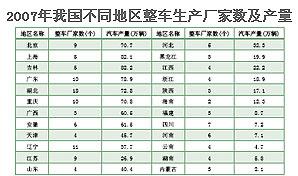 不同地区整车生产厂家数和汽车产量情况