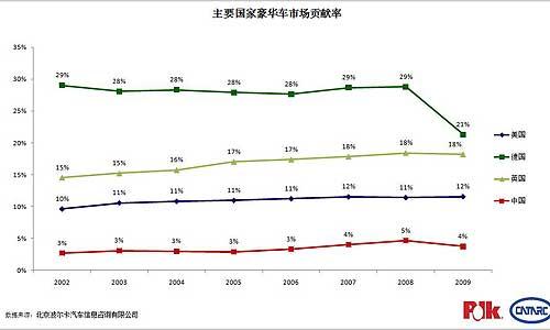 豪华车市场贡献率