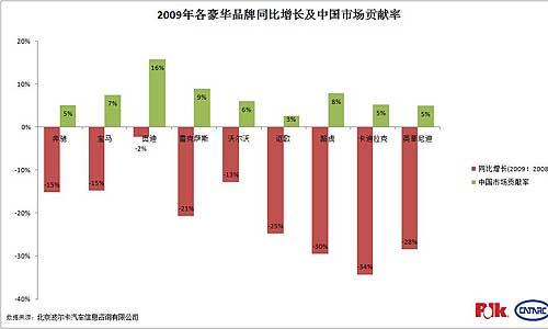 中国市场贡献率