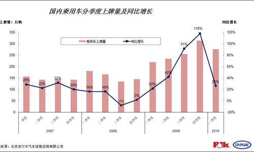 国内乘用车分季度上牌量及增幅