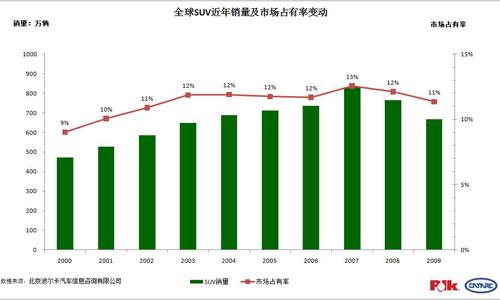 全球SUV销量及市场占有率变动