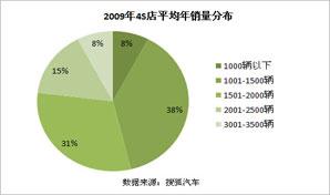 2009年4S店平均年销量分布
