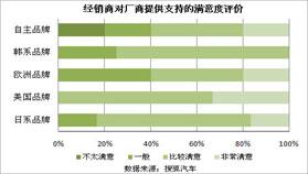 2010经销商现状综合调查报告