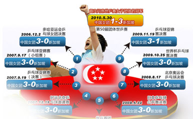 2010世乒赛,新加坡队