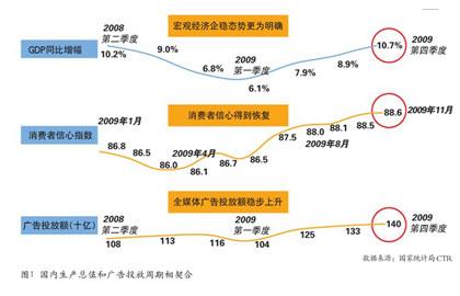 gdp和产值_一季度我国批发和零售产值占GDP当季比重10.28(2)