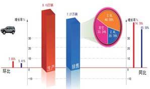2008-2010年6月SUV月销售情况