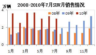 2008-2010年7月SUV月销售情况