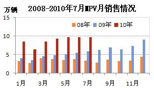 2008-2010年7月MPV销售情况