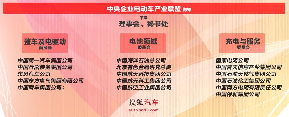 中央企业电动车产业联盟今日在北京成立