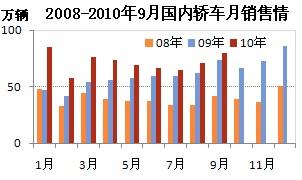 2008-2010年9月轿车销售情况
