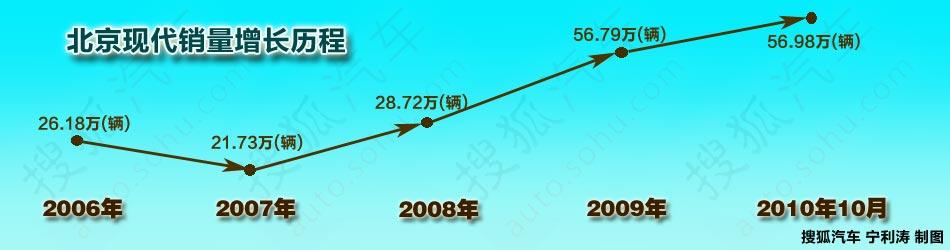 北京现代销量增长历程