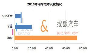 七成网友用车成本增长