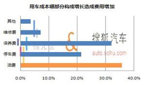油费上涨致用车成本增加