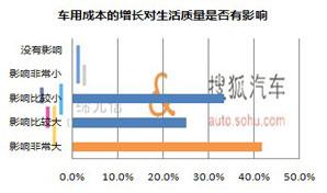 六成网友因成本增长减少用车频率