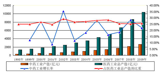 医药gdp_前瞻产业研究院 2016年中国医药商业行业研究报告(3)