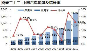 2001-2010年中国汽车销量及增长率