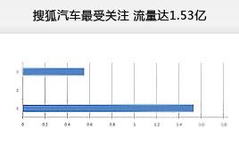 搜狐汽车最受关注 流量达1.53亿