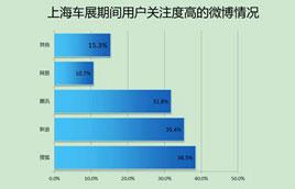 搜狐汽车微博用户关注度排第一