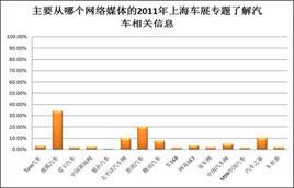CTR:搜狐汽车成网民了解车展首选媒体