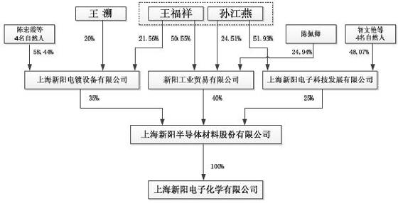 上海新阳半导体股权结构图