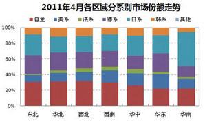 2011年4月各区域分车型市场份额对比