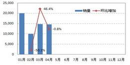 2011年华中区域小型车销量走势