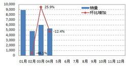 2011年华中区域微型车销量走势