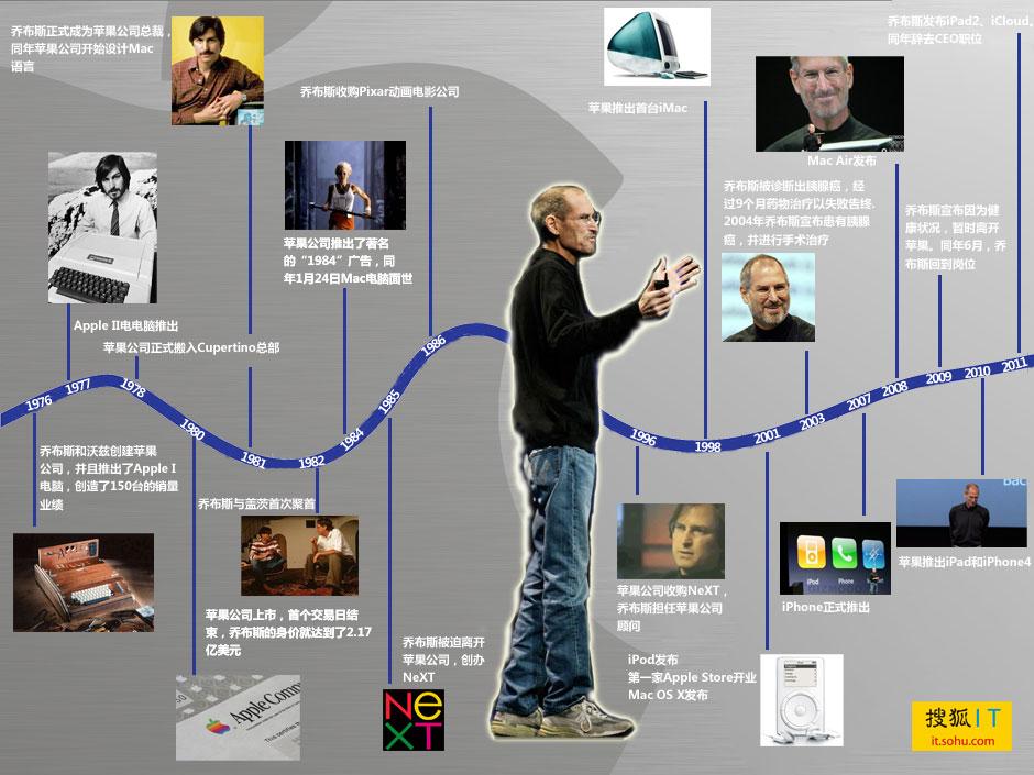 苹果公司企业文化的语录图片 130478 940x705