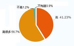 总体来看,您认为中国的汽车价格比发达国家高吗