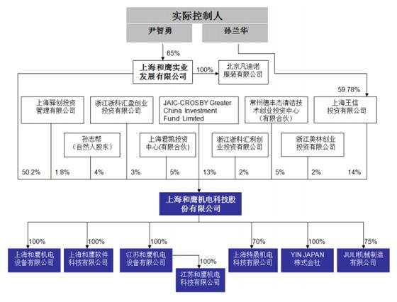 和鹰科技股权结构图