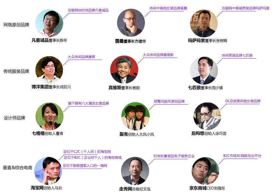 中国服装电商势力图