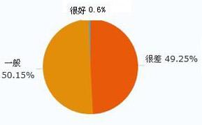 您认为中国驾驶员的整体素质如何