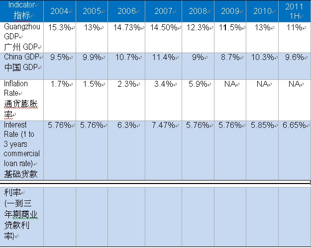 图3 2011年第三季度广州优质购物中心分区库存量、占有面积及空置率