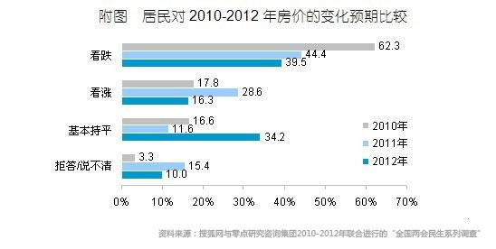房价看跌势头放缓,北京地区观望情绪最明显