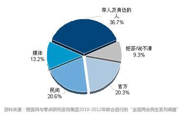 2012年公众选择的可信任的信息来源(%)