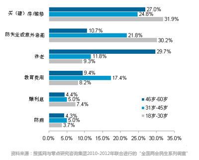附图 不同年龄阶段群体的储蓄动机
