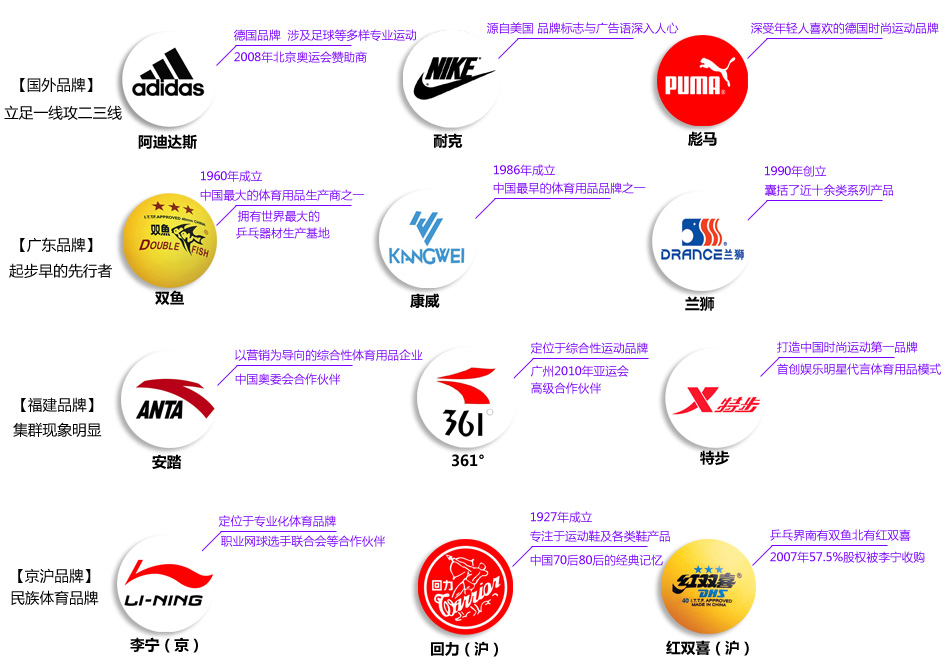 谁动了中国体育市场蛋糕