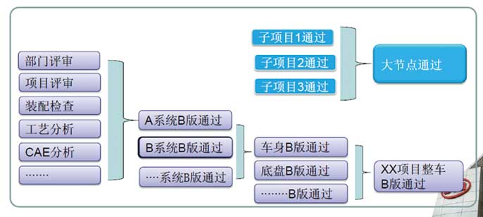 各车企研发管理体系基本建立