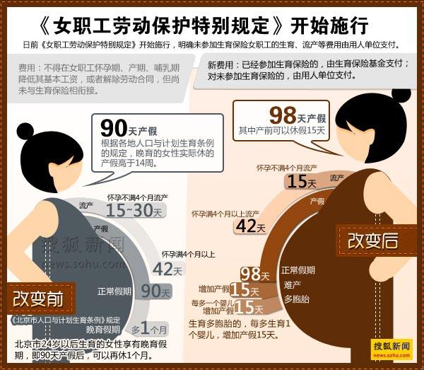 未参加生育险女职工流产或生育费用由单位支付